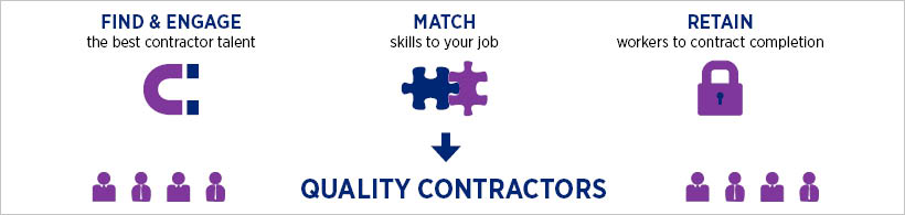 Find & Engage & Retain Contract Recruitment